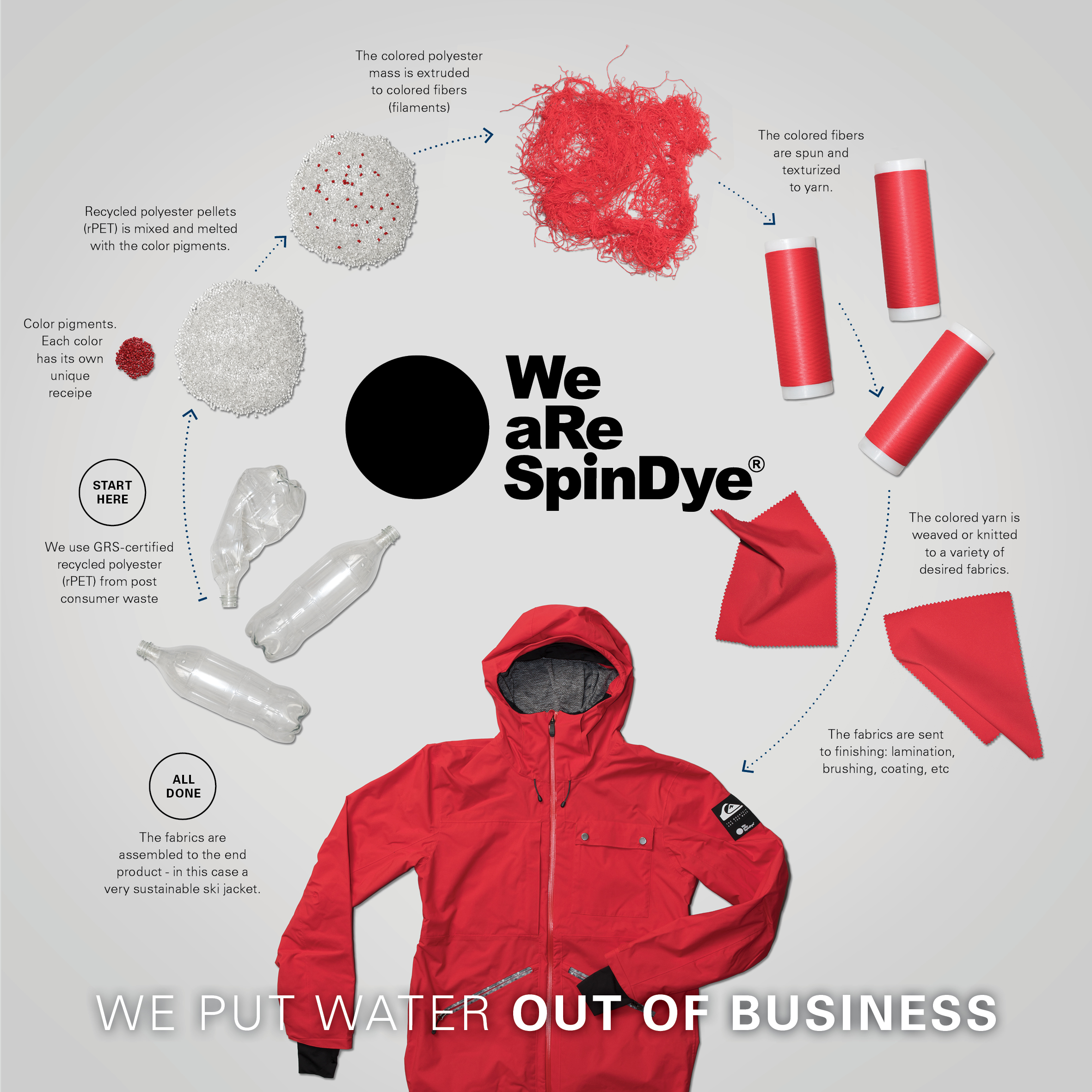 ingredient branding, braind, we are spindye, ingredient brand